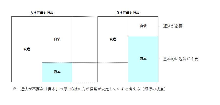 バランスシートの構図